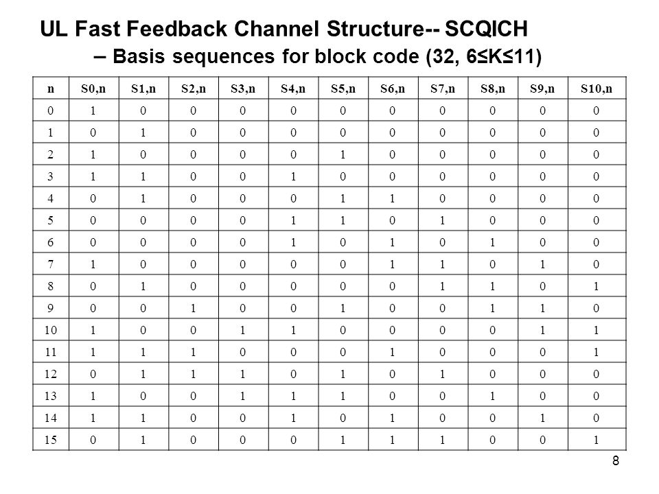 8 UL Fast Feedback Channel Structure-- SCQICH – Basis sequences for block code (32, 6K11) nS0,nS1,nS2,nS3,nS4,nS5,nS6,nS7,nS8,nS9,nS10,n