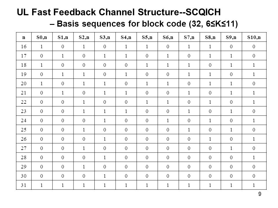9 UL Fast Feedback Channel Structure--SCQICH – Basis sequences for block code (32, 6K11) nS0,nS1,nS2,nS3,nS4,nS5,nS6,nS7,nS8,nS9,nS10,n
