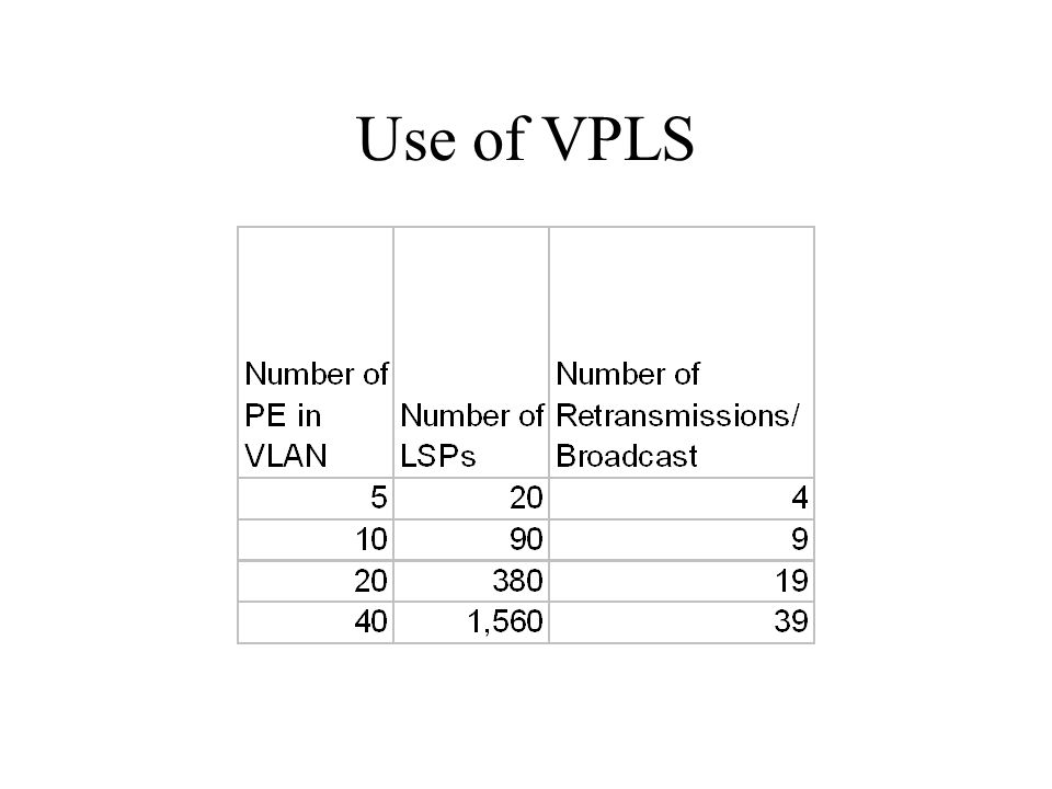 Why Not VPLS End-to-End.VPLS has scalability issues –E.g.