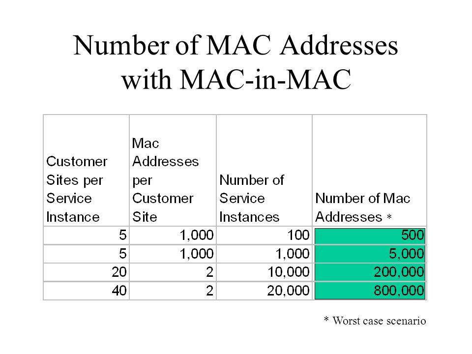 Hierarchical Transport Architectures MAC-in-MAC Q-in-Q CE Q-in-Q CE Q-in-Q MAC-in-MAC CE MAC-in-MAC CE Aggregation (1G uplinks, 10/100M access links) Core (10G links) Aggregation (1G uplinks, 10/100M access links)