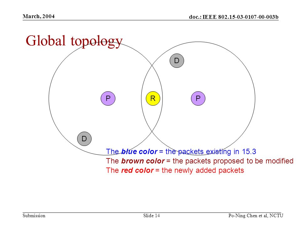 doc.: IEEE 802.15-03-0107-00-003b Submission March, 2004 Po-Ning Chen et al, NCTUSlide 14 R Global topology PP D D The blue color = the packets existi