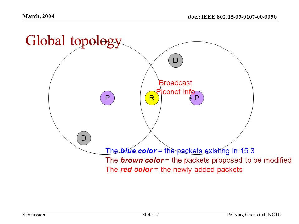 doc.: IEEE b Submission March, 2004 Po-Ning Chen et al, NCTUSlide 17 R Global topology PP D D Broadcast Piconet info The blue color = the packets existing in 15.3 The brown color = the packets proposed to be modified The red color = the newly added packets