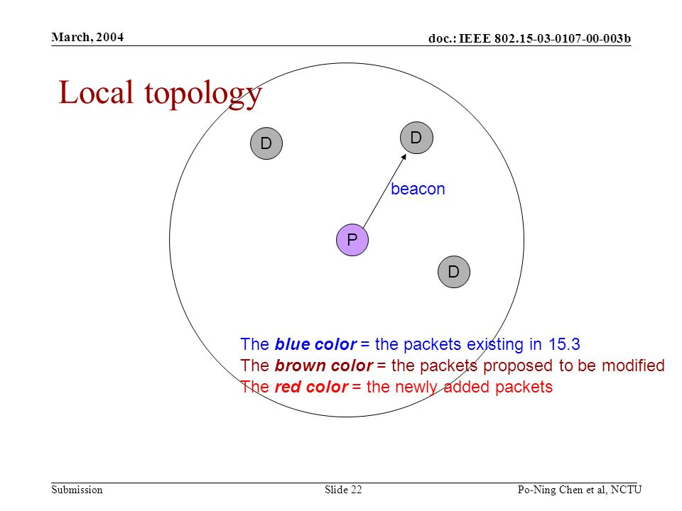 doc.: IEEE b Submission March, 2004 Po-Ning Chen et al, NCTUSlide 22 Local topology P D D D beacon The blue color = the packets existing in 15.3 The brown color = the packets proposed to be modified The red color = the newly added packets