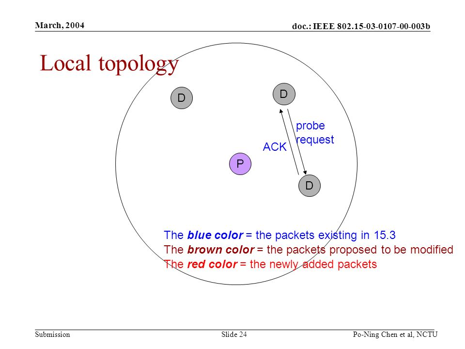 doc.: IEEE 802.15-03-0107-00-003b Submission March, 2004 Po-Ning Chen et al, NCTUSlide 24 Local topology P D D D probe request ACK The blue color = the packets existing in 15.3 The brown color = the packets proposed to be modified The red color = the newly added packets