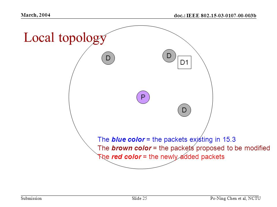 doc.: IEEE b Submission March, 2004 Po-Ning Chen et al, NCTUSlide 25 Local topology P D D D D1 The blue color = the packets existing in 15.3 The brown color = the packets proposed to be modified The red color = the newly added packets