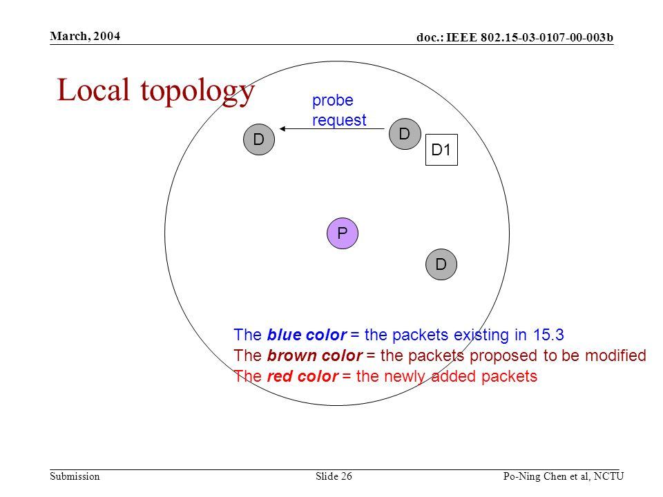 doc.: IEEE b Submission March, 2004 Po-Ning Chen et al, NCTUSlide 26 Local topology P D D D D1 probe request The blue color = the packets existing in 15.3 The brown color = the packets proposed to be modified The red color = the newly added packets