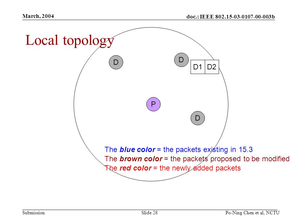 doc.: IEEE 802.15-03-0107-00-003b Submission March, 2004 Po-Ning Chen et al, NCTUSlide 28 Local topology P D D D D1D2 The blue color = the packets existing in 15.3 The brown color = the packets proposed to be modified The red color = the newly added packets
