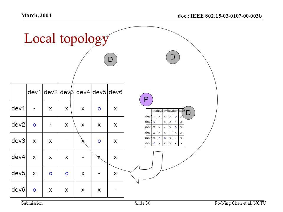 doc.: IEEE 802.15-03-0107-00-003b Submission March, 2004 Po-Ning Chen et al, NCTUSlide 30 Local topology P D D D dev1dev2dev3dev4dev5dev6 dev1-xxxox dev2o-xxxx dev3xx-xox dev4xxx-xx dev5xoox-x dev6oxxxx- dev1dev2dev3dev4dev5dev6 dev1-xxxox dev2o-xxxx dev3xx-xox dev4xxx-xx dev5xoox-x dev6oxxxx-