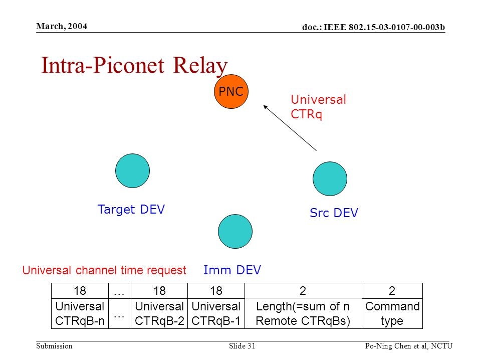 doc.: IEEE b Submission March, 2004 Po-Ning Chen et al, NCTUSlide 31 Intra-Piconet Relay PNC Src DEV Imm DEV Target DEV Universal CTRq Universal channel time request 2 Command type 2 Length(=sum of n Remote CTRqBs) 18 Universal CTRqB-1 18 Universal CTRqB-2 … … 18 Universal CTRqB-n