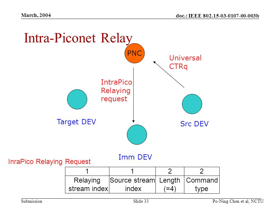 doc.: IEEE b Submission March, 2004 Po-Ning Chen et al, NCTUSlide 33 Intra-Piconet Relay PNC Src DEV Imm DEV Target DEV Universal CTRq IntraPico Relaying request InraPico Relaying Request 2 Command type 2 Length (=4) 1 Source stream index 1 Relaying stream index