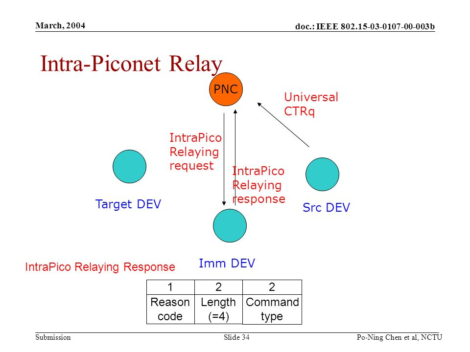 doc.: IEEE b Submission March, 2004 Po-Ning Chen et al, NCTUSlide 34 Intra-Piconet Relay PNC Src DEV Imm DEV Target DEV Universal CTRq IntraPico Relaying request IntraPico Relaying response IntraPico Relaying Response 2 Command type 2 Length (=4) 1 Reason code