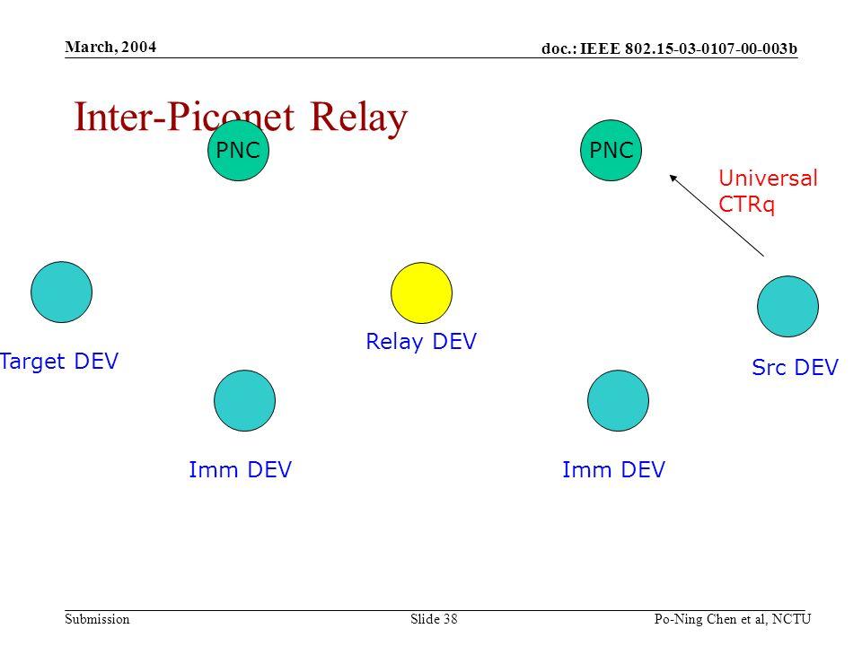 doc.: IEEE 802.15-03-0107-00-003b Submission March, 2004 Po-Ning Chen et al, NCTUSlide 38 Inter-Piconet Relay Src DEV Target DEV PNC Imm DEV Relay DEV Universal CTRq PNC Imm DEV