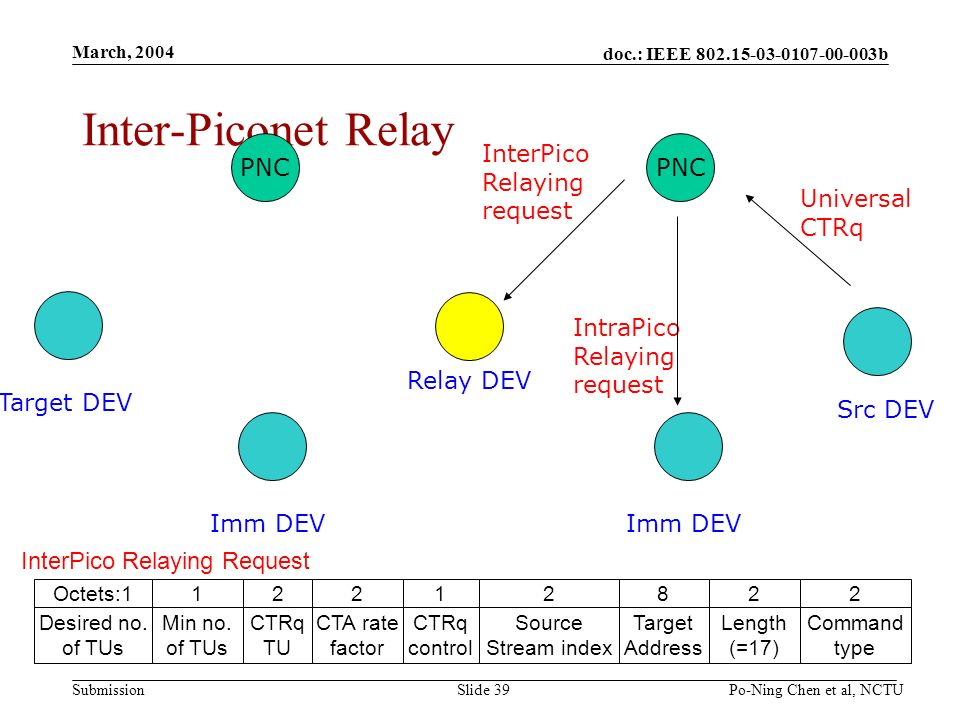 doc.: IEEE b Submission March, 2004 Po-Ning Chen et al, NCTUSlide 39 Inter-Piconet Relay Src DEV Target DEV PNC Imm DEV Relay DEV Universal CTRq IntraPico Relaying request PNC Imm DEV InterPico Relaying request InterPico Relaying Request 2 Command type 2 Length (=17) 8 Target Address 2 Source Stream index 1 CTRq control 2 CTA rate factor 2 CTRq TU 1 Min no.
