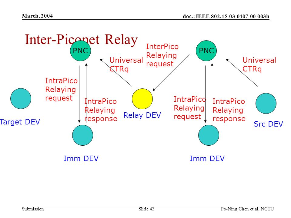 doc.: IEEE 802.15-03-0107-00-003b Submission March, 2004 Po-Ning Chen et al, NCTUSlide 43 Inter-Piconet Relay Src DEV Target DEV PNC Imm DEV Relay DEV Universal CTRq IntraPico Relaying request IntraPico Relaying response PNC Imm DEV Universal CTRq IntraPico Relaying request IntraPico Relaying response InterPico Relaying request