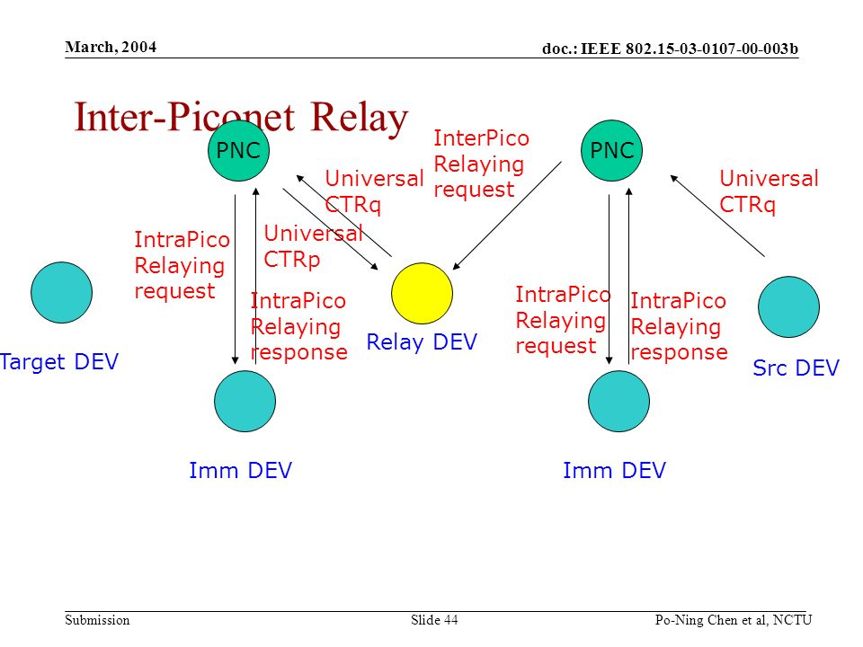 doc.: IEEE b Submission March, 2004 Po-Ning Chen et al, NCTUSlide 44 Inter-Piconet Relay Src DEV Target DEV PNC Imm DEV Relay DEV Universal CTRq IntraPico Relaying request IntraPico Relaying response PNC Imm DEV Universal CTRq IntraPico Relaying request Universal CTRp IntraPico Relaying response InterPico Relaying request