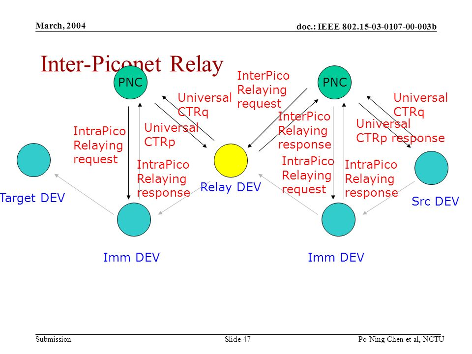doc.: IEEE b Submission March, 2004 Po-Ning Chen et al, NCTUSlide 47 Inter-Piconet Relay Src DEV Target DEV PNC Imm DEV Relay DEV Universal CTRq IntraPico Relaying request IntraPico Relaying response PNC Imm DEV Universal CTRq IntraPico Relaying request Universal CTRp IntraPico Relaying response InterPico Relaying request InterPico Relaying response Universal CTRp response