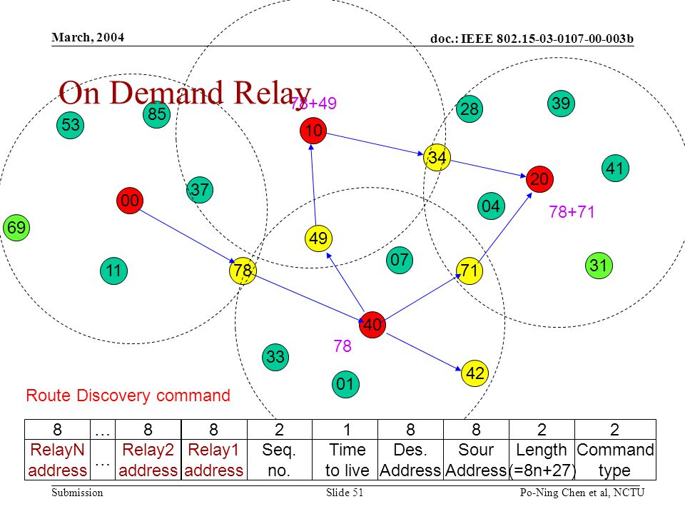 doc.: IEEE b Submission March, 2004 Po-Ning Chen et al, NCTUSlide On Demand Relay Route Discovery command 2 Command type 2 Length (=8n+27) 8 Sour Address 1 Time to live 2 Seq.