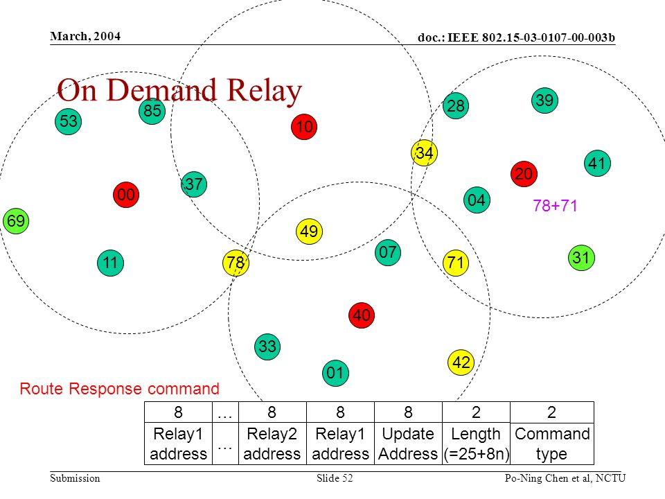 doc.: IEEE b Submission March, 2004 Po-Ning Chen et al, NCTUSlide On Demand Relay Route Response command 2 Command type 2 Length (=25+8n) 8 Update Address 8 Relay1 address 8 Relay2 address … … 8 Relay1 address