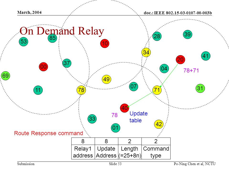 doc.: IEEE b Submission March, 2004 Po-Ning Chen et al, NCTUSlide On Demand Relay Route Response command 2 Command type 2 Length (=25+8n) 8 Update Address 8 Relay1 address Update table