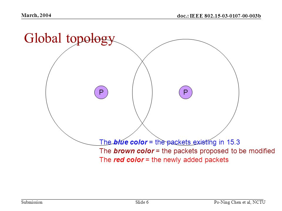 doc.: IEEE 802.15-03-0107-00-003b Submission March, 2004 Po-Ning Chen et al, NCTUSlide 6 Global topology PP The blue color = the packets existing in 15.3 The brown color = the packets proposed to be modified The red color = the newly added packets