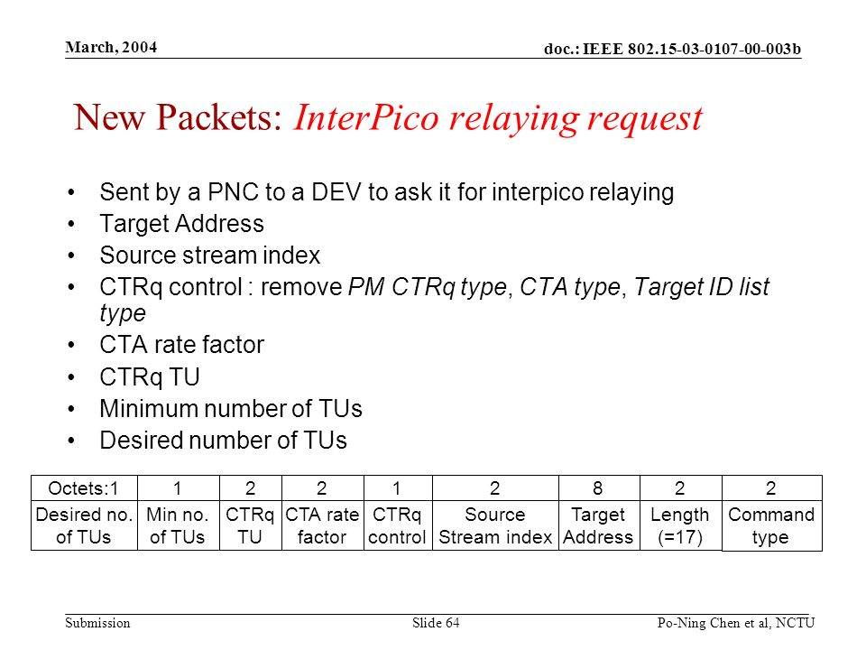 doc.: IEEE 802.15-03-0107-00-003b Submission March, 2004 Po-Ning Chen et al, NCTUSlide 64 New Packets: InterPico relaying request Sent by a PNC to a DEV to ask it for interpico relaying Target Address Source stream index CTRq control : remove PM CTRq type, CTA type, Target ID list type CTA rate factor CTRq TU Minimum number of TUs Desired number of TUs 2 Command type 2 Length (=17) 8 Target Address 2 Source Stream index 1 CTRq control 2 CTA rate factor 2 CTRq TU 1 Min no.