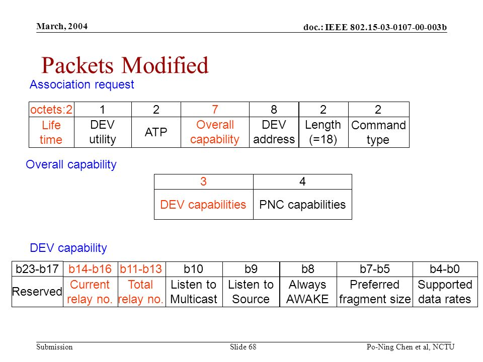 doc.: IEEE b Submission March, 2004 Po-Ning Chen et al, NCTUSlide 68 Packets Modified Association request 2 Command type 2 Length (=18) 8 DEV address 7 Overall capability 2 ATP 1 DEV utility Overall capability 4 PNC capabilities 3 DEV capabilities DEV capability octets:2 Life time b4-b0 Supported data rates b7-b5 Preferred fragment size b8 Always AWAKE b9 Listen to Source b10 Listen to Multicast b11-b13 Total relay no.