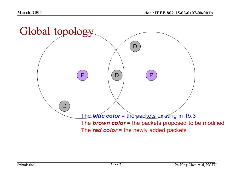 doc.: IEEE b Submission March, 2004 Po-Ning Chen et al, NCTUSlide 7 Global topology PP D D D The blue color = the packets existing in 15.3 The brown color = the packets proposed to be modified The red color = the newly added packets