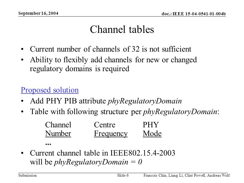 doc.: IEEE b Submission September 16, 2004 Francois Chin, Liang Li, Clint Powell, Andreas WolfSlide 6 Channel tables Current number of channels of 32 is not sufficient Ability to flexibly add channels for new or changed regulatory domains is required Proposed solution Add PHY PIB attribute phyRegulatoryDomain Table with following structure per phyRegulatoryDomain: ChannelCentrePHY NumberFrequencyMode...