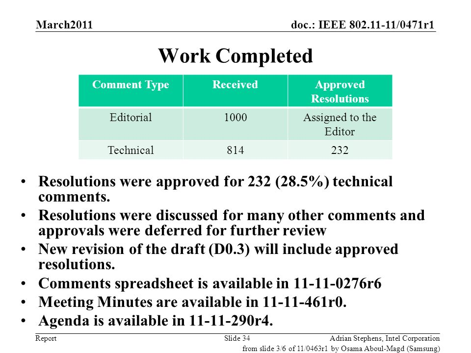 doc.: IEEE 802.11-11/0471r1 Report Work Completed Resolutions were approved for 232 (28.5%) technical comments. Resolutions were discussed for many ot