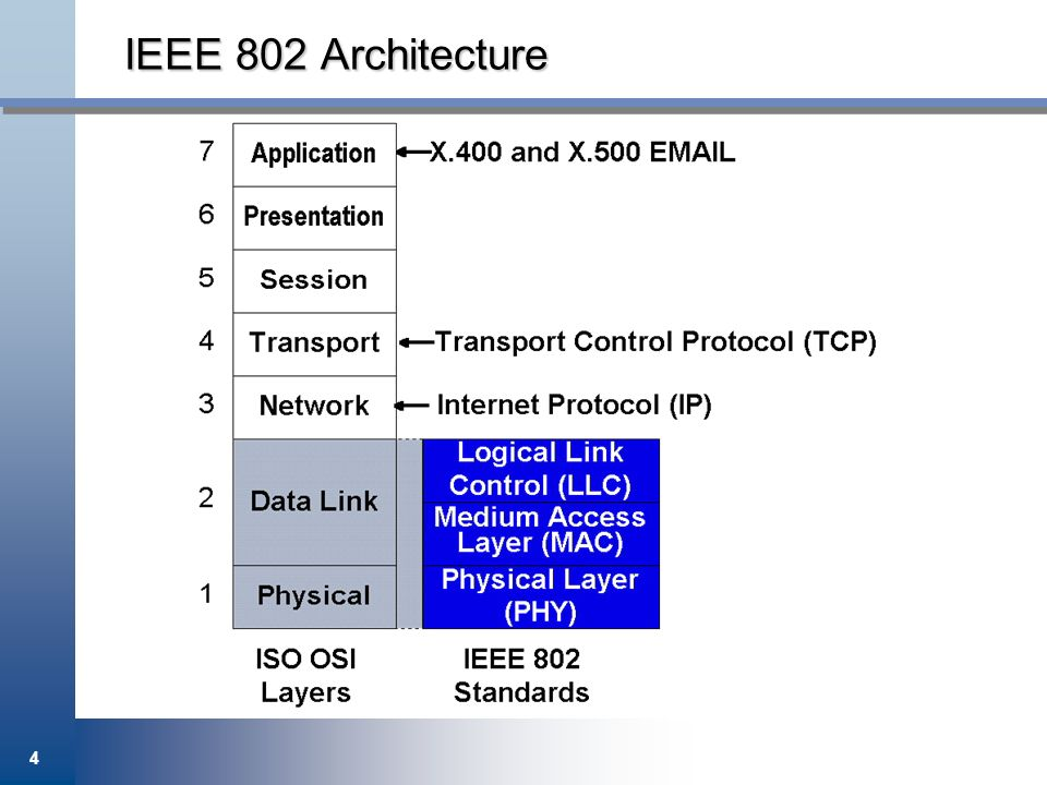 4 IEEE 802 Architecture
