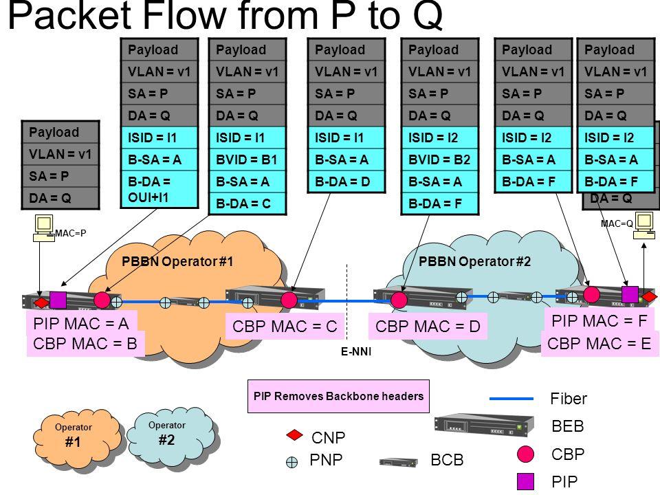 BCB CNP PNP PBBN Operator #1 PBBN Operator #2 Fiber BEB Operator #1 Operator #2 PIP MAC = A CBP MAC = CCBP MAC = D PIP MAC = F CBP MAC = BCBP MAC = E Payload VLAN = v1 SA = P DA = Q Payload VLAN = v1 SA = P DA = Q ISID = I1 B-SA = A B-DA = OUI+I1 Payload VLAN = v1 SA = P DA = Q ISID = I1 BVID = B1 B-SA = A B-DA = C Payload VLAN = v1 SA = P DA = Q ISID = I1 B-SA = A B-DA = D Payload VLAN = v1 SA = P DA = Q ISID = I2 BVID = B2 B-SA = A B-DA = F Payload VLAN = v1 SA = P DA = Q ISID = I2 B-SA = A B-DA = F Payload VLAN = v1 SA = P DA = Q CBP PIP Payload VLAN = v1 SA = P DA = Q ISID = I2 B-SA = A B-DA = F Address of B-MAC A is learnt.