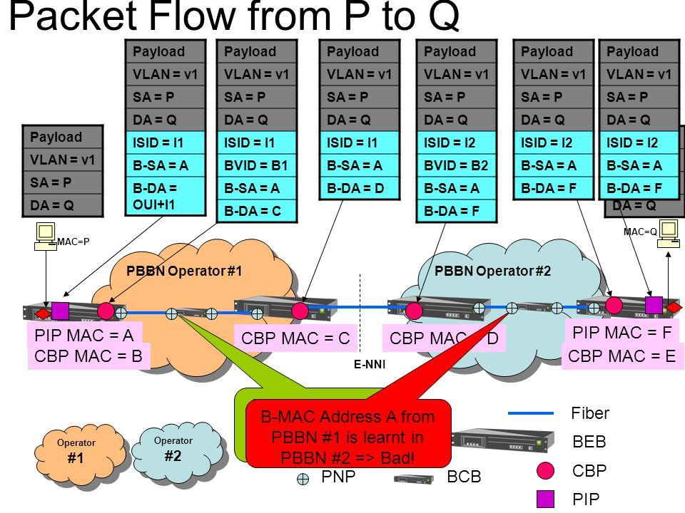 BCB CNP PNP PBBN Operator #1 PBBN Operator #2 Fiber BEB Operator #1 Operator #2 PIP MAC = A CBP MAC = CCBP MAC = D PIP MAC = F CBP MAC = BCBP MAC = E