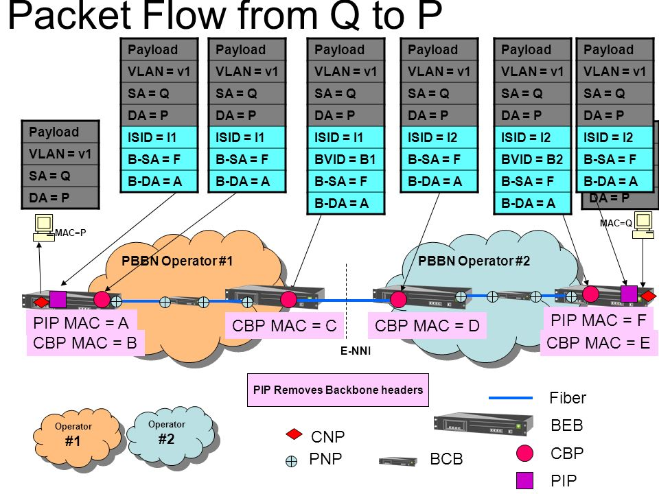 PIP adds learnt B-DA = A PBBN Operator #1 PBBN Operator #2 Fiber BEB Operator #1 Operator #2 PIP MAC = A CBP MAC = CCBP MAC = D PIP MAC = F CBP MAC = BCBP MAC = E Payload VLAN = v1 SA = Q DA = P Payload VLAN = v1 SA = Q DA = P ISID = I1 B-SA = F B-DA = A Payload VLAN = v1 SA = Q DA = P ISID = I1 B-SA = F B-DA = A Payload VLAN = v1 SA = Q DA = P ISID = I1 BVID = B1 B-SA = F B-DA = A Payload VLAN = v1 SA = Q DA = P ISID = I2 B-SA = F B-DA = A Payload VLAN = v1 SA = Q DA = P ISID = I2 BVID = B2 B-SA = F B-DA = A Payload VLAN = v1 SA = Q DA = P CBP PIP Payload VLAN = v1 SA = Q DA = P ISID = I2 B-SA = F B-DA = A BCB CNP PNP E-NNI CBP Adds BVID = B2 MAC=P MAC=Q CBP Removes BVID = B2CBP adds BVID = B1CBP Removes BVID1PIP Removes Backbone headers Packet Flow from Q to P