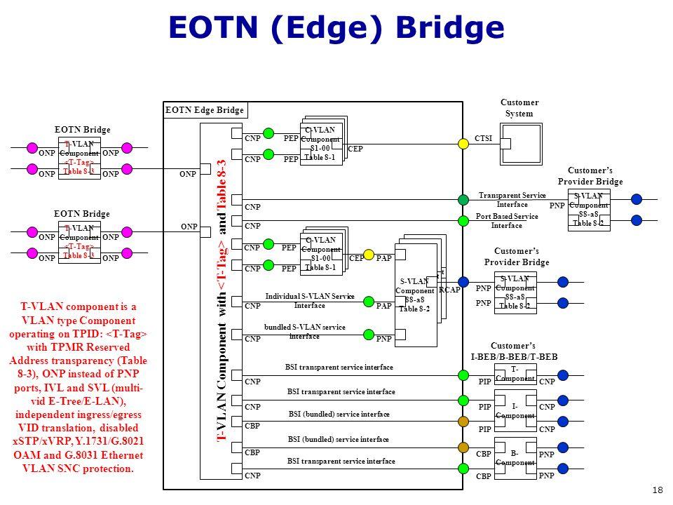 S-VLAN Component 88-a8 Table 8-2 S-VLAN Component 88-a8 Table 8-2 S-VLAN Component 88-a8 Table 8-2 C-VLAN Component 81-00 Table 8-1 C-VLAN Component 8