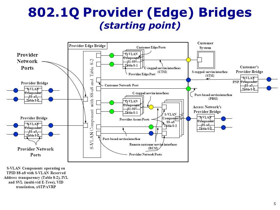 S-VLAN Component 88-a8 Table 8-2 S-VLAN Component 88-a8 Table 8-2 C-VLAN Component 81-00 Table 8-1 C-VLAN Component 81-00 Table 8-1 S-VLAN Component 8