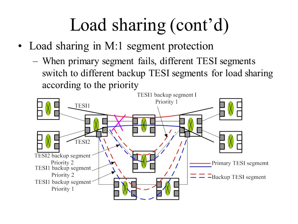 Load sharing (contd) Load sharing in M:1 segment protection –When primary segment fails, different TESI segments switch to different backup TESI segments for load sharing according to the priority