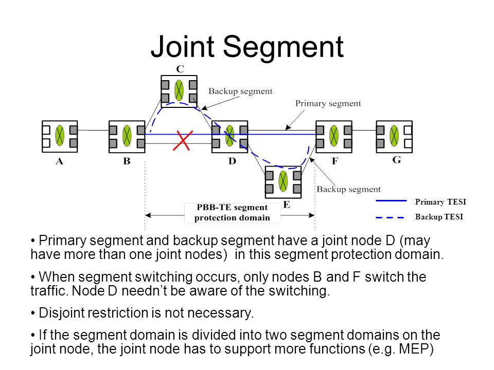 Joint Segment Primary segment and backup segment have a joint node D (may have more than one joint nodes) in this segment protection domain.