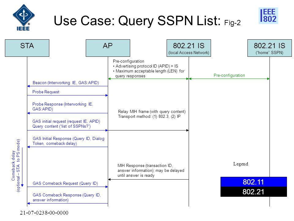 21-07-0238-00-0000 802.21 IS (home SSPN) 802.21 IS (local Access Network) APSTA Pre-configuration Advertising protocol ID (APID) = IS Maximum acceptab
