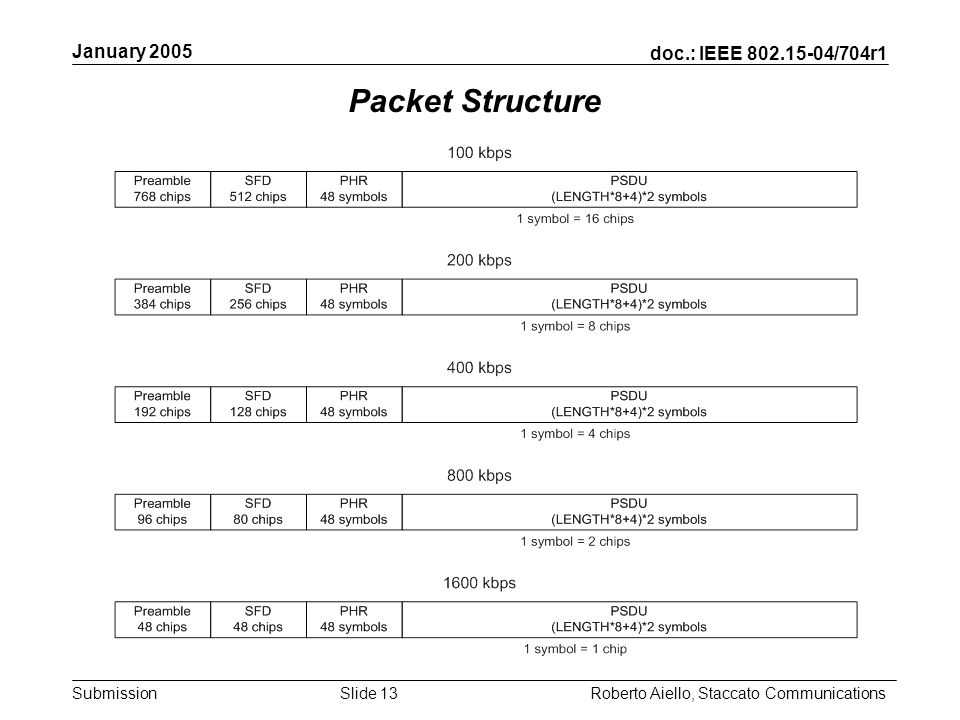 doc.: IEEE /704r1 Submission January 2005 Roberto Aiello, Staccato CommunicationsSlide 13 Packet Structure
