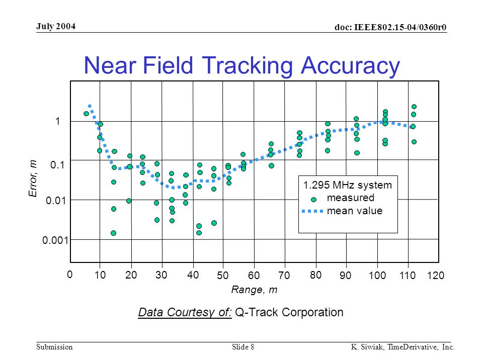 doc: IEEE802.15-04/0360r0 Submission July 2004 K. Siwiak, TimeDerivative, Inc.Slide 8 Near Field Tracking Accuracy Data Courtesy of: Q-Track Corporati