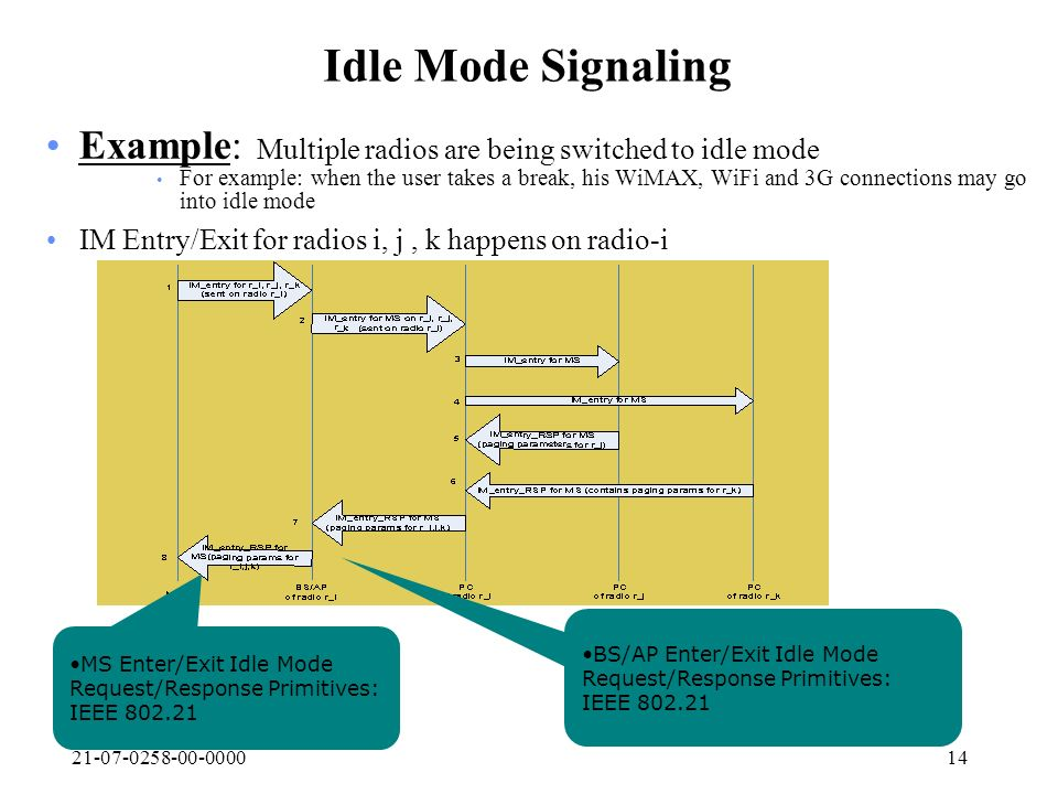 21-07-0258-00-000014 Idle Mode Signaling Example: Multiple radios are being switched to idle mode For example: when the user takes a break, his WiMAX,