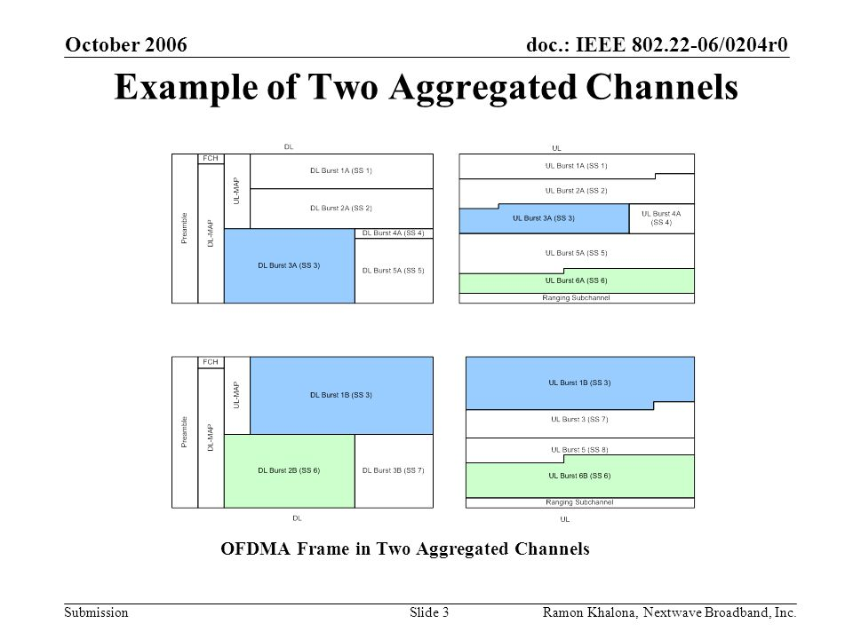 doc.: IEEE 802.22-06/0204r0 Submission October 2006 Ramon Khalona, Nextwave Broadband, Inc.Slide 3 Example of Two Aggregated Channels OFDMA Frame in T