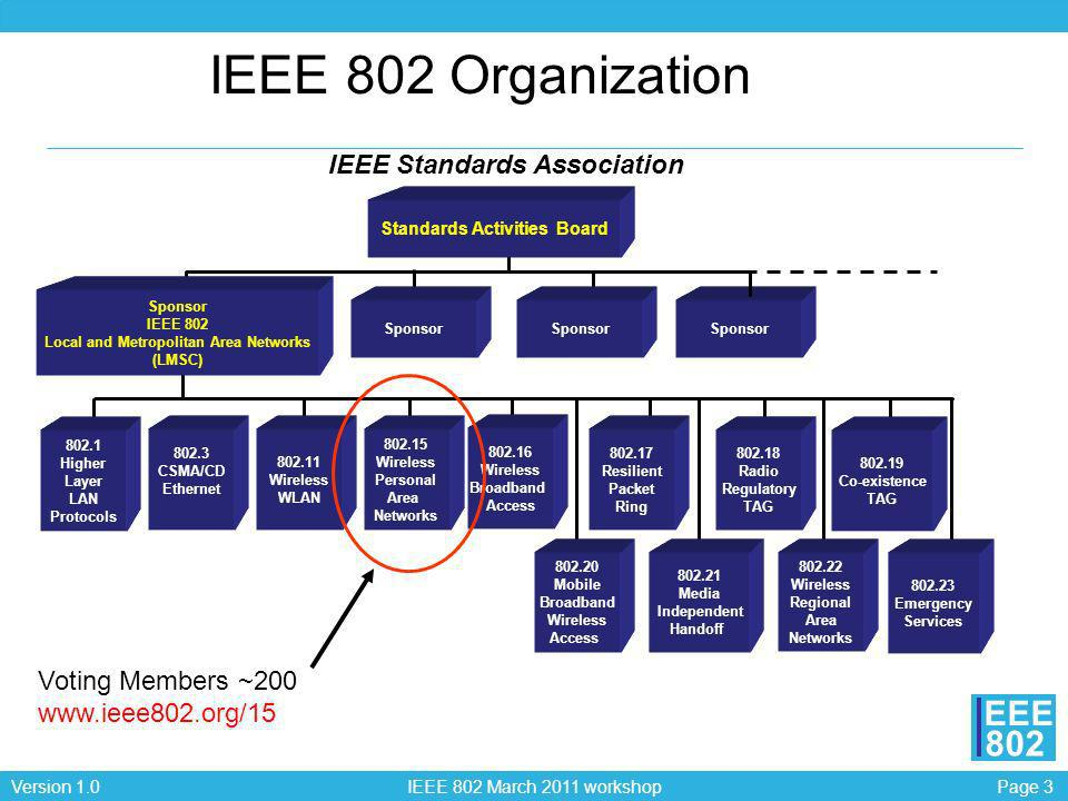 Page 34Version 1.0 IEEE 802 March 2011 workshop EEE 802 802.15.7 Visible Light Communications Purpose: Provides means to –Access to several hundred THz of unlicensed spectrum –Avoid electromagnetic and RF interference –Provide additional security by allowing the user to see the communication channel –Augment and complement existing services (such as illumination, display, indication, decoration, etc.) from visible-light infrastructures.