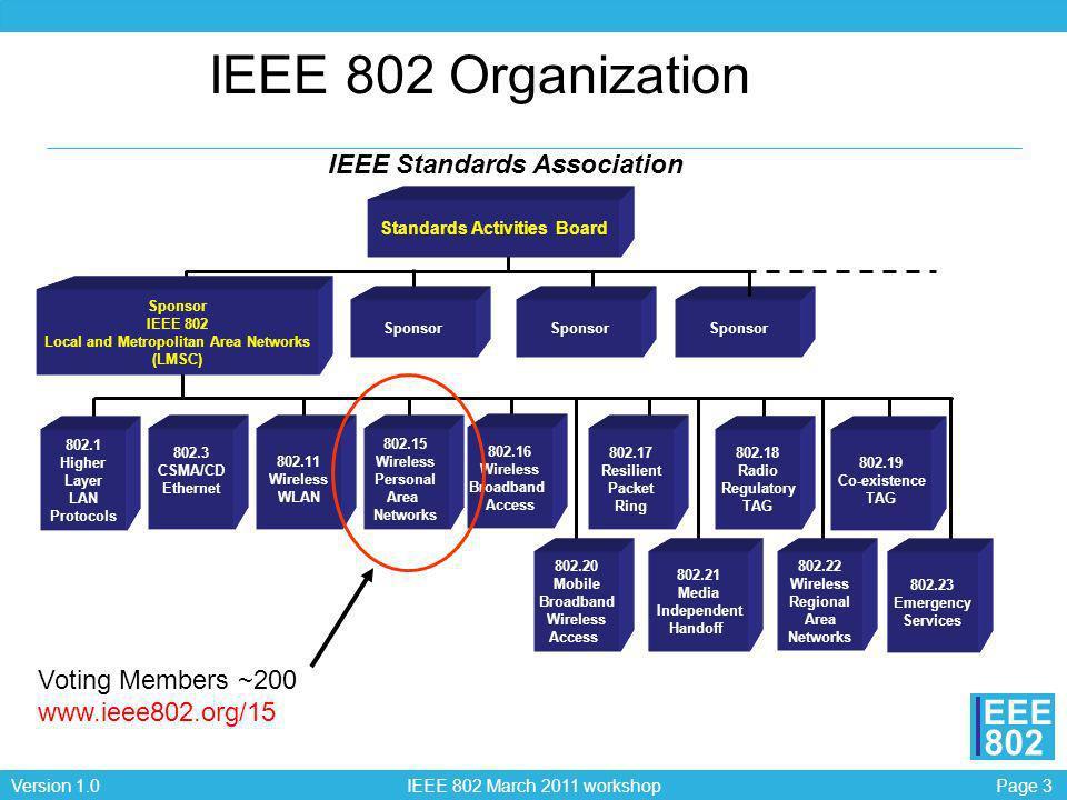 Page 4Version 1.0 IEEE 802 March 2011 workshop EEE 802 802 Wireless Ecosystem 60GHz