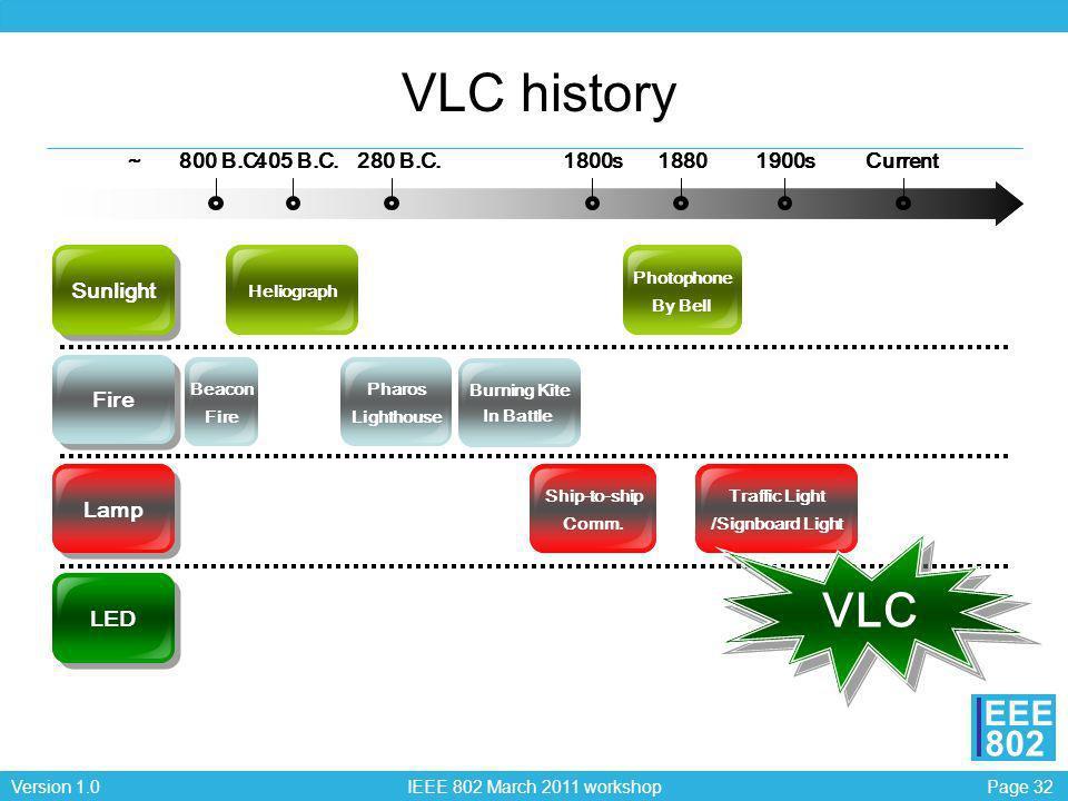 Page 32Version 1.0 IEEE 802 March 2011 workshop EEE 802 VLC history