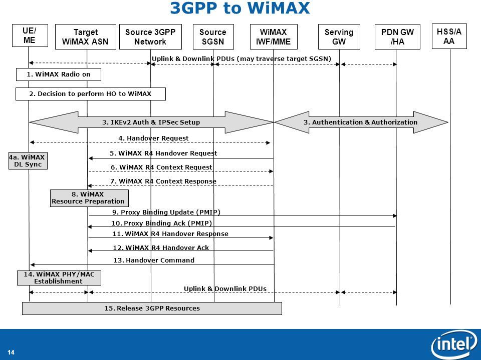 14 3GPP to WiMAX UE/ ME Target WiMAX ASN Source 3GPP Network Source SGSN WiMAX IWF/MME Serving GW HSS/A AA 4a.