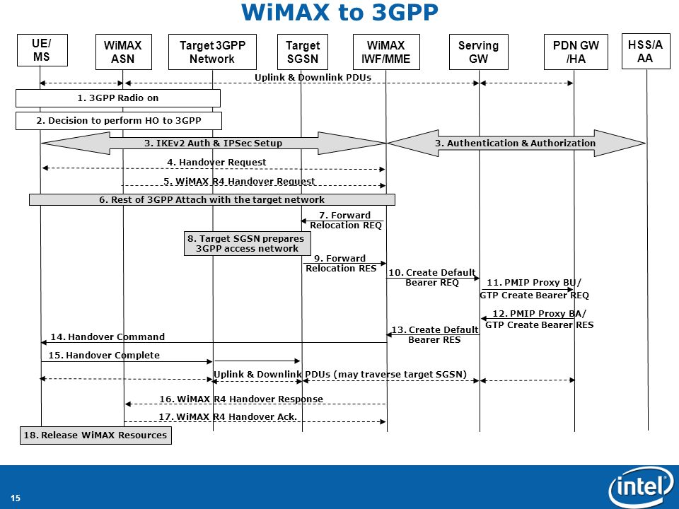 15 WiMAX to 3GPP UE/ MS WiMAX ASN Target 3GPP Network Target SGSN WiMAX IWF/MME Serving GW PDN GW /HA HSS/A AA 2.