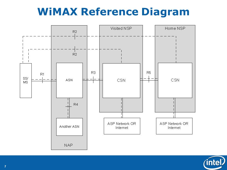 7 WiMAX Reference Diagram