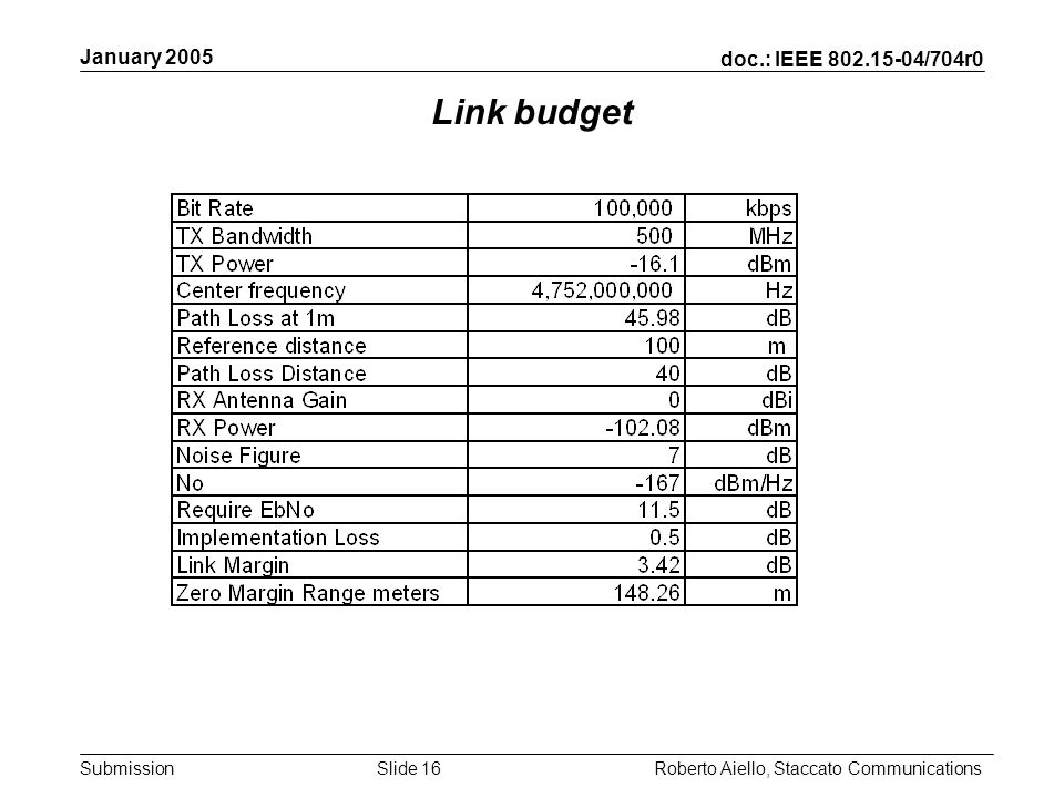 doc.: IEEE 802.15-04/704r0 Submission January 2005 Roberto Aiello, Staccato CommunicationsSlide 16 Link budget