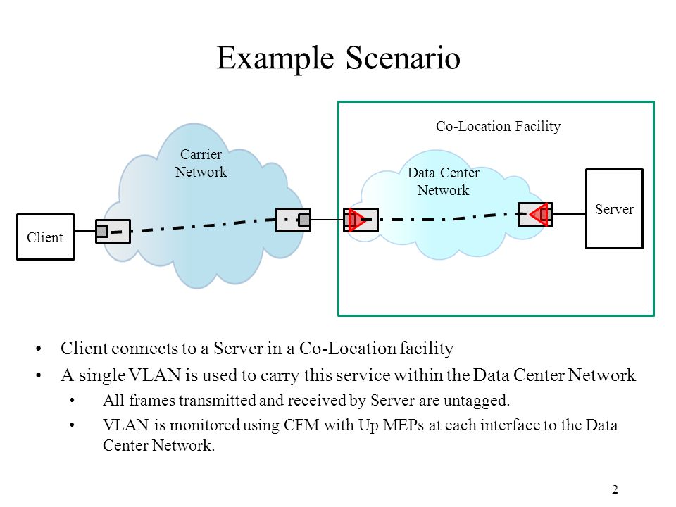 Example Scenario 2 Server Client Co-Location Facility Data Center Network Carrier Network Client connects to a Server in a Co-Location facility A single VLAN is used to carry this service within the Data Center Network All frames transmitted and received by Server are untagged.